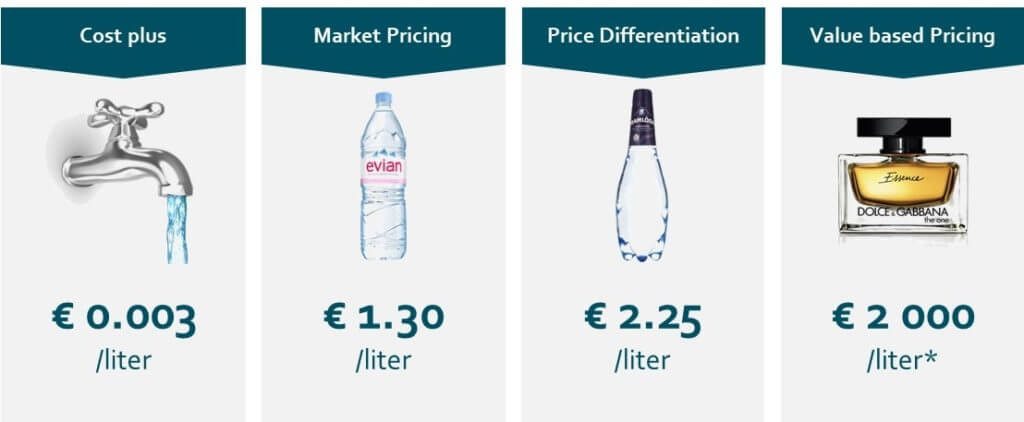 How to price water   PriceGain   Pricing for Profit